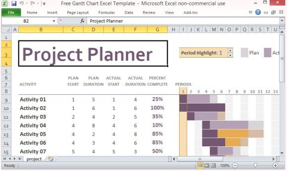 project management post project review template